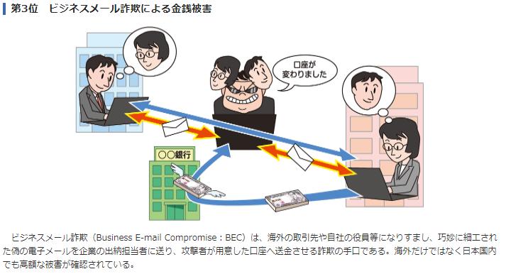 第3位 ビジネスメール詐欺による金銭被害 ビジネスメール詐欺(Business E-mail Compromise:BEC)は、海外の取引先や自社の役員等になりすまし、巧妙に細工された偽の電子メールを企業の出納担当者に送り、攻撃者が用意した口座へ送金させる詐欺の手口である。海外だけではなく日本国内でも高額な被害が確認されている。