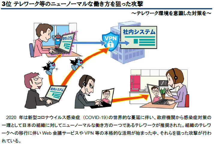 第3位 テレワーク等のニューノーマルな働き方を狙った攻撃 2020年は新型コロナウイルス感染症 (COVID-19)の世界的な蔓延に伴い、政府機関から感染症対策の一環として日本の組織に対してニューノーマルな働き方の一つであるテレワークが推奨された。組織のテレワークへの移行に伴いウェブ会議サービスやVPN等の本格的な活用が始まった中、それらを狙った攻撃が行われている。
