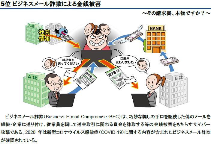 第5位 ビジネスメール詐欺による金銭被害 ビジネスメール詐欺(Business E-mail Compromise:BEC)は、巧妙な騙しの手口を駆使した偽のメールを組織・企業に送り付け、従業員を騙して送金取引に関わる資金を詐取する等の金銭被害をもたらすサイバー攻撃である。2020年は新型コロナウイルス感染症(COVID-19)に関する内容が含まれたビジネスメール詐欺が確認されている。