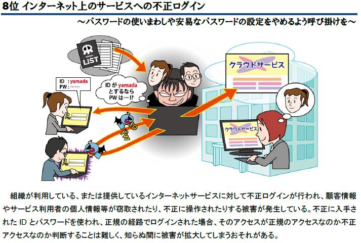 第8位 インターネット上のサービスへの不正ログイン 組織が利用している、または提供しているインターネットサービスに対して不正ログインが行われ、顧客情報やサービス利用者の個人情報等が窃取されたり、不正に操作されたりする被害が発生している。不正に入手されたIDとパスワードを使われ、正規の経路でログインされた場合、そのアクセスが正規のアクセスなのか不正アクセスなのか判断することは難しく、知らぬ間に被害が拡大してしまうおそれがある。
